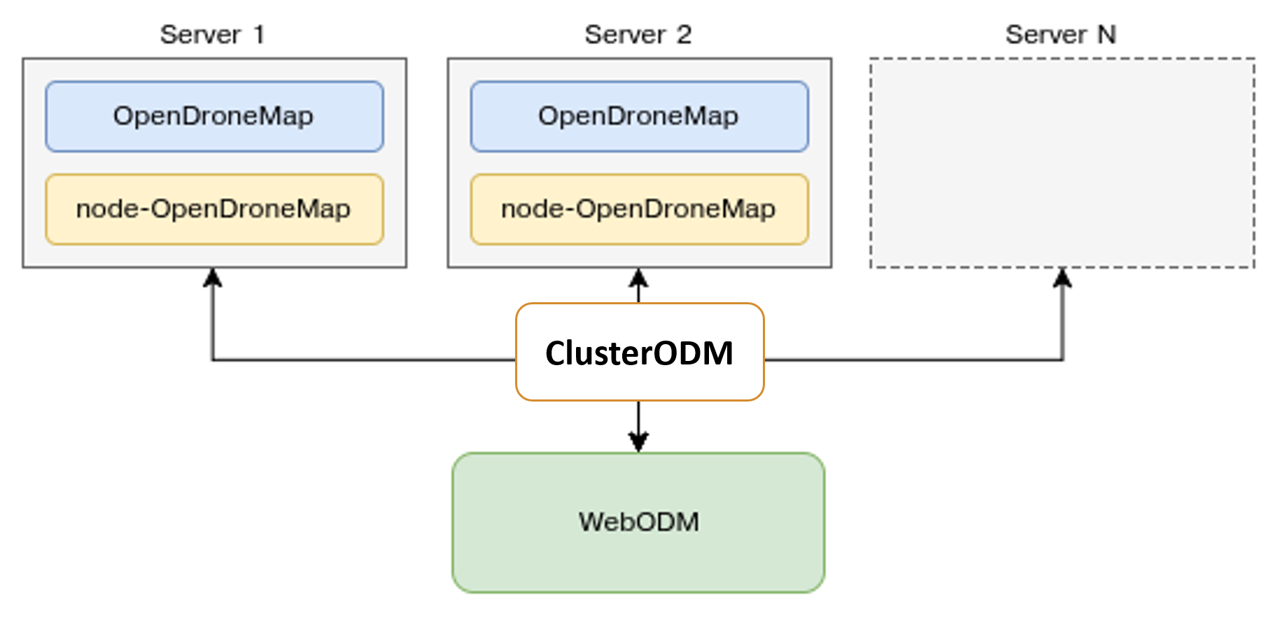 Diagram of ClusterODM as proxy for NodeODM services.